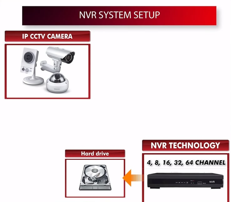 NVR SYSTEM SETUP
