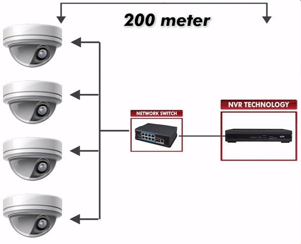 PROFIT OF NVR SYSTEM